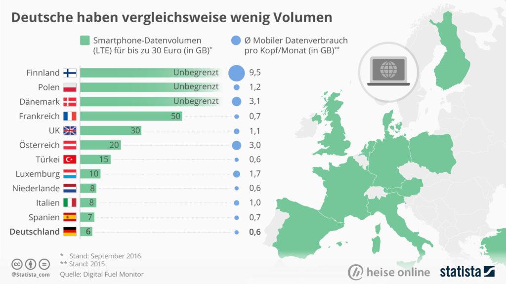 Verfügbares Datenvolumen in der EU