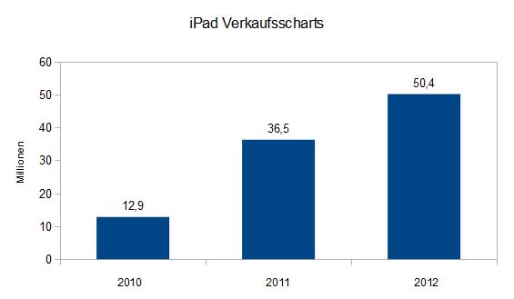 Die Verkaufszahlen des iPad von 2010 - 2012